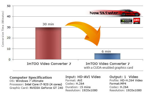ImTOO converters are now fully compatible with NVIDIA CUDA technology/AMD A